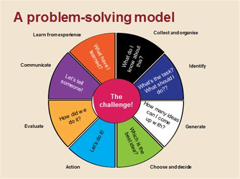 Problem Solving Analysis Problem, Cause, Effects and