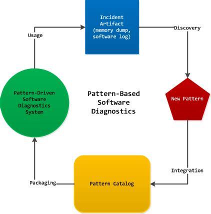 Problem Solving Criteria: Defining the Problem, Analysis