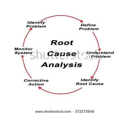 Problem solving analysis essay